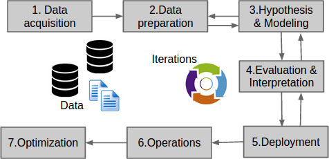 The data science project lifecycle – Data Science Central